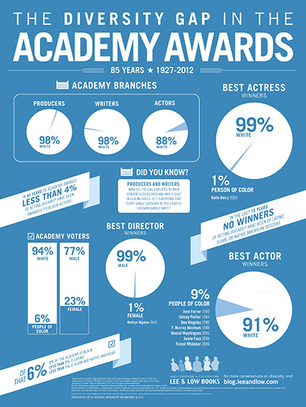 Academy Award infographic