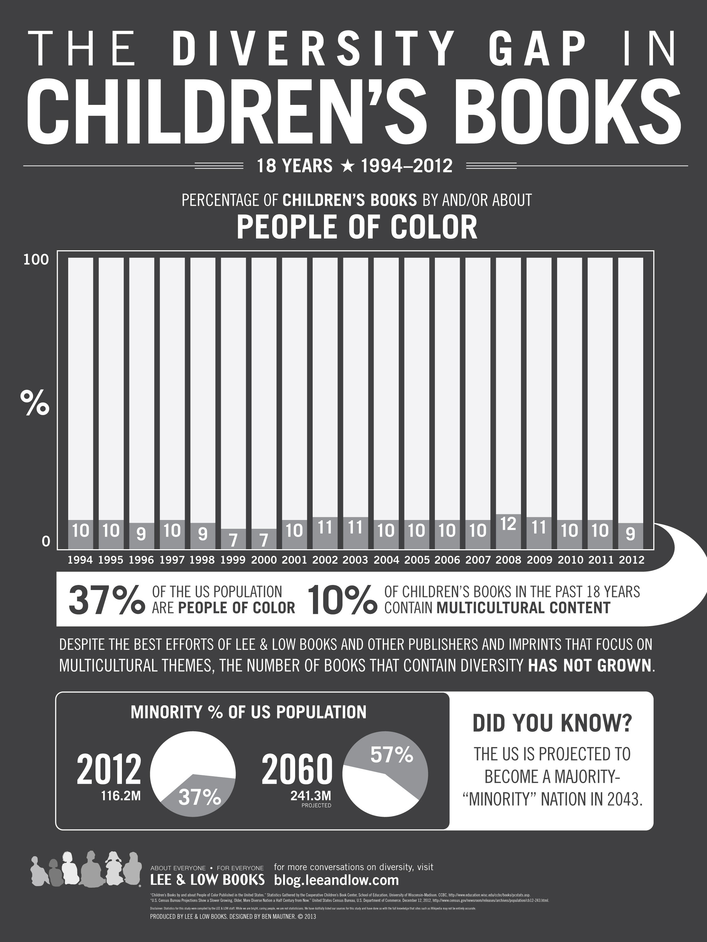 chart from Sarah Park Dahlen's article showing that only 10% of books contain multiculturalcontent