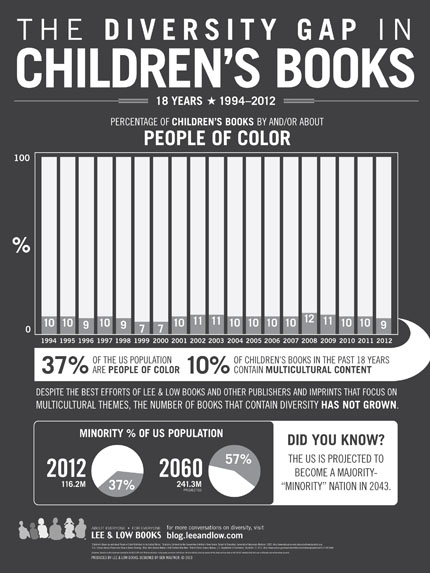 The Diversity Gap in Children's Books