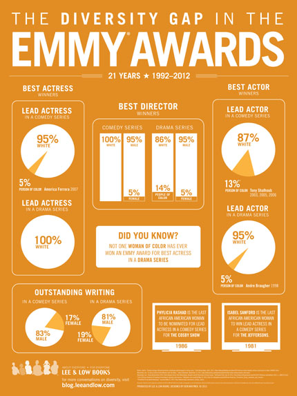 Diversity Gap Emmy Awards infographic