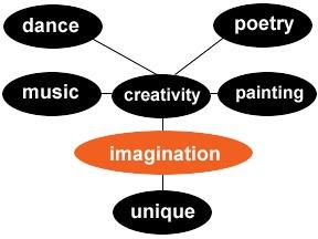 Imagination Word Web